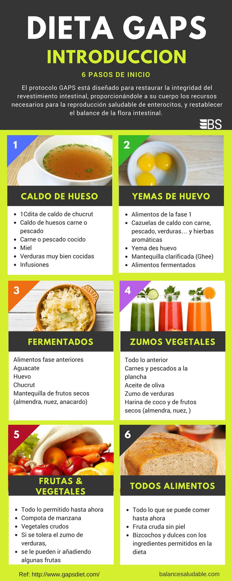 dieta gaps)