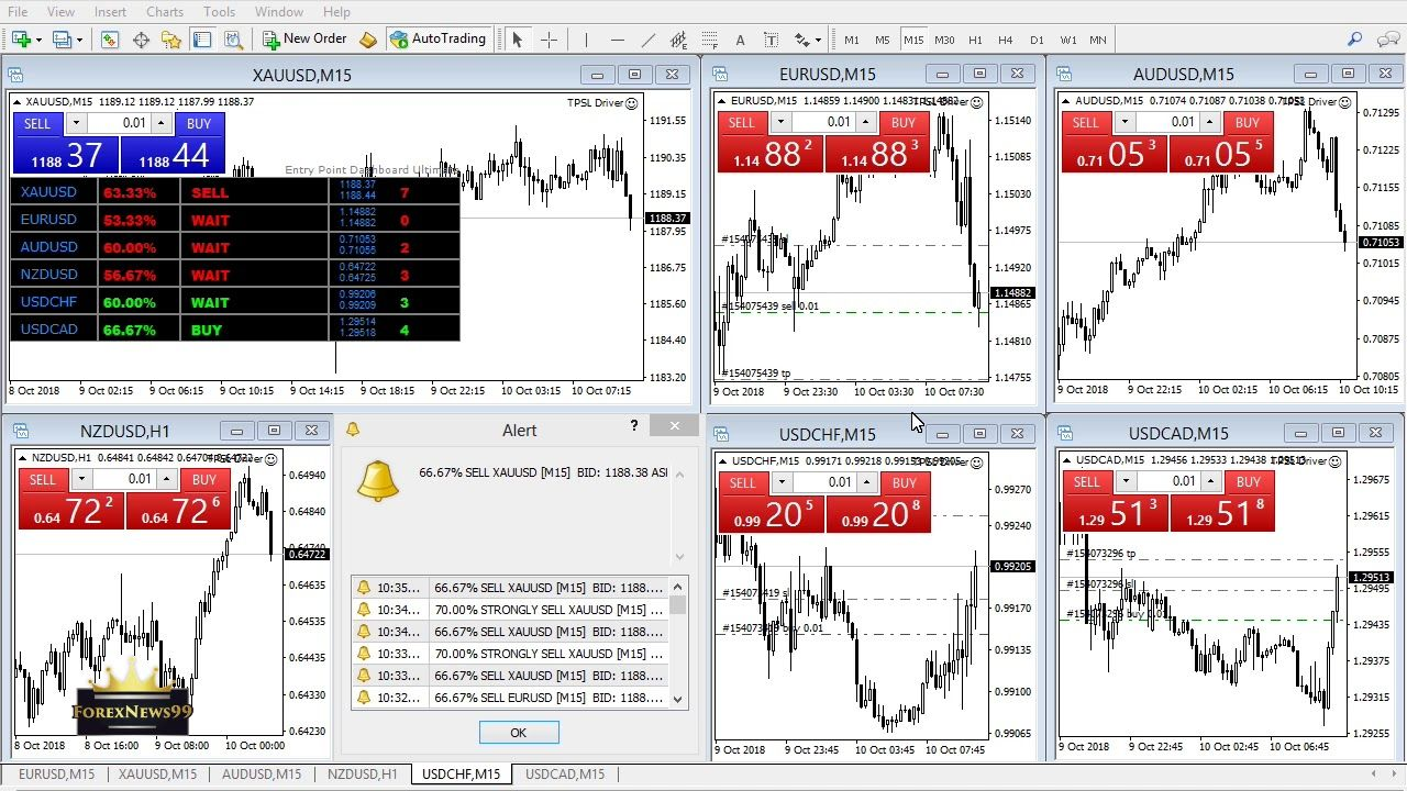 Trade Correlation With Entry Point Dashboard Ultimate Indicator