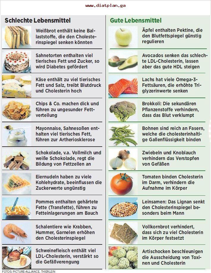Colesterin Ernährungsplan #nutritionhealthyeating