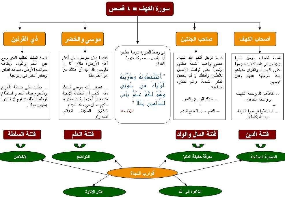 تحكي لنا 4 قصص هادفة وتحذرنا من 4 فتن جارفة وتمنحنا 6 قوارب نجاة سورة الكهف Teaching Method Islam Beliefs Learn Arabic Language