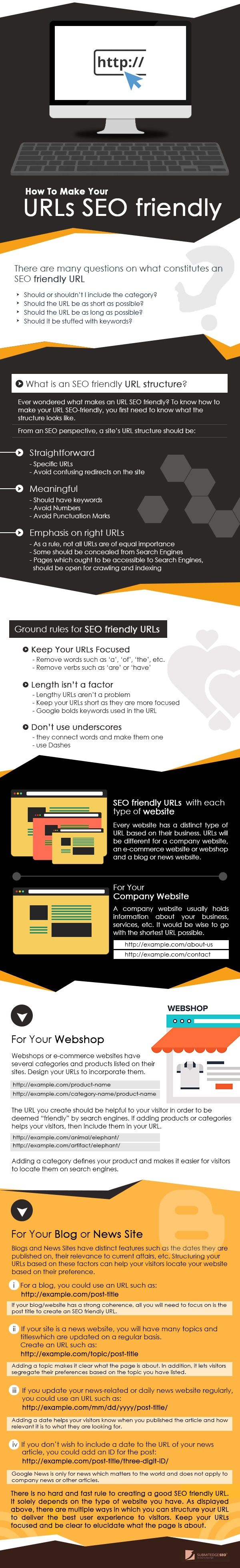 How to Make your URLs SEO-Friendly