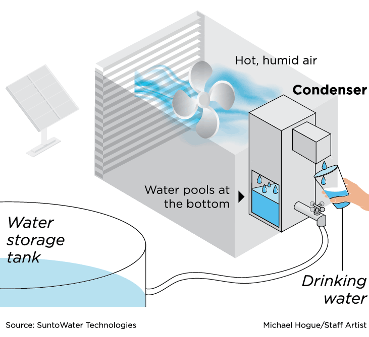 #Texas - With new water generators, Carrollton startup can unlock the ocean above your head