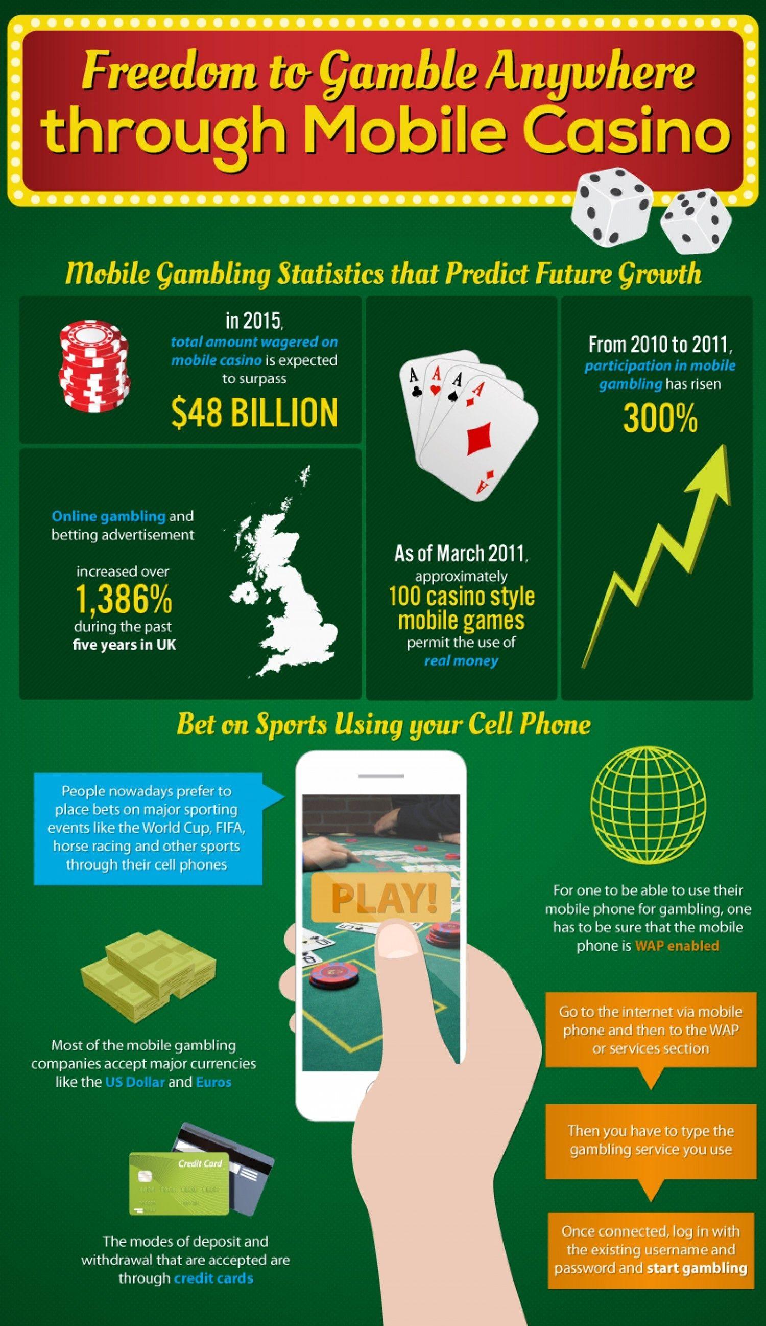 Пин на доске Online Casino