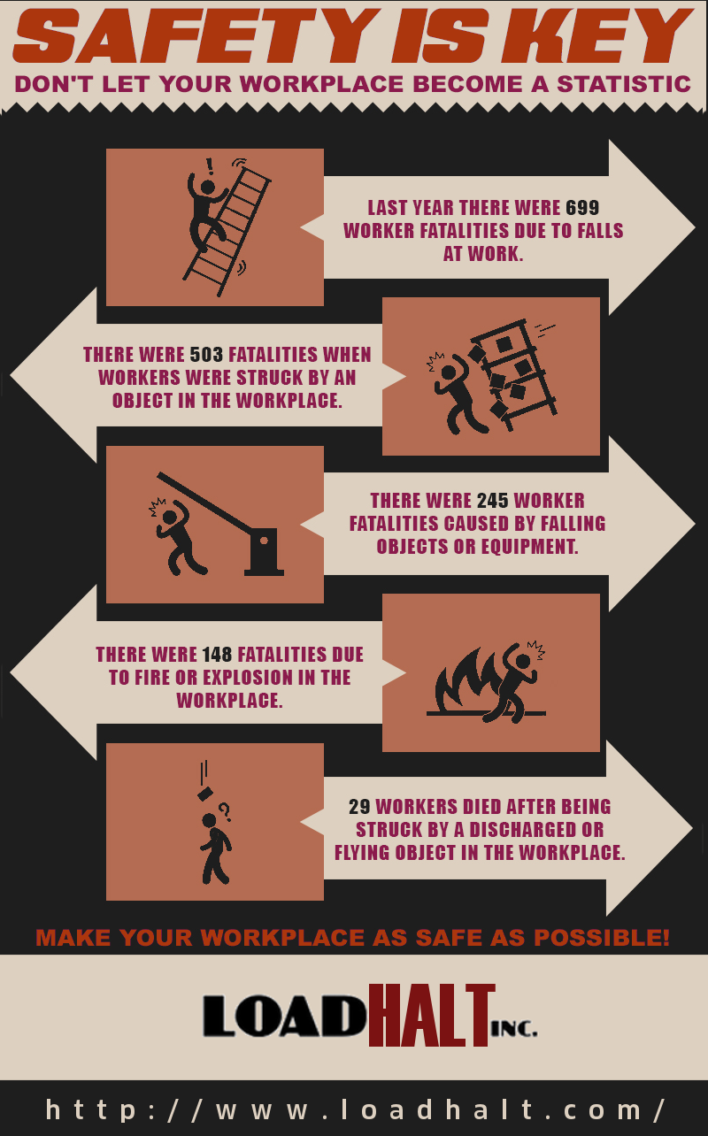 Don't let your workplace a statistic! Last year