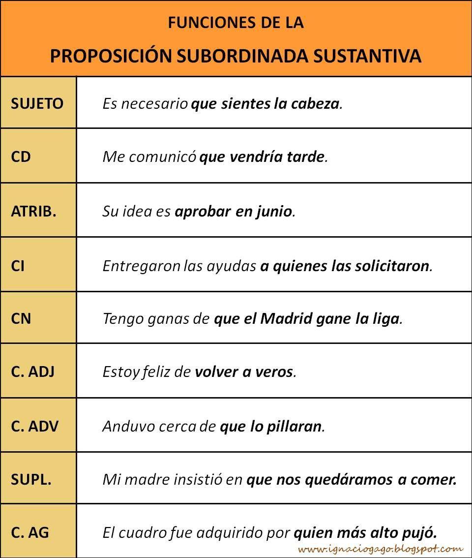 Proposiciones Subordinadas Sustantivas Hablando De Todo Un Mucho Weblog De Lengua Y Literatura Sintaxis Apuntes De Lengua La Oracion Gramatical