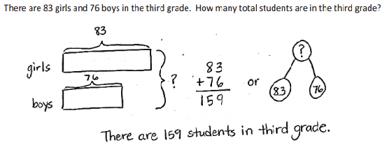 Read Draw Write A Better Strategy For Solving Eureka Math Math Blog Solving Word Problems