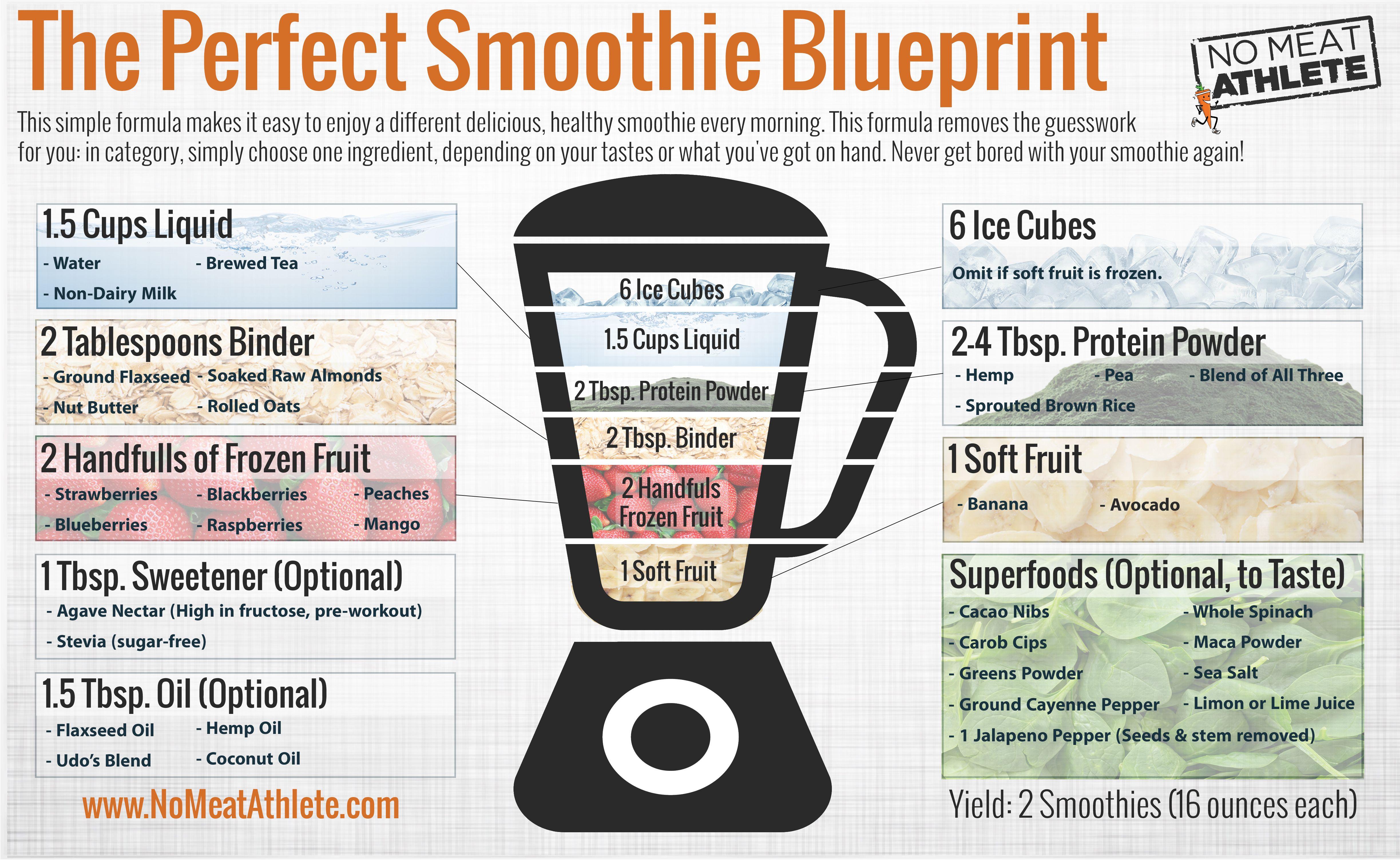 Smoothie blueprintg 48943008 health pinterest smoothies smoothie blueprintg 48943008 malvernweather Choice Image