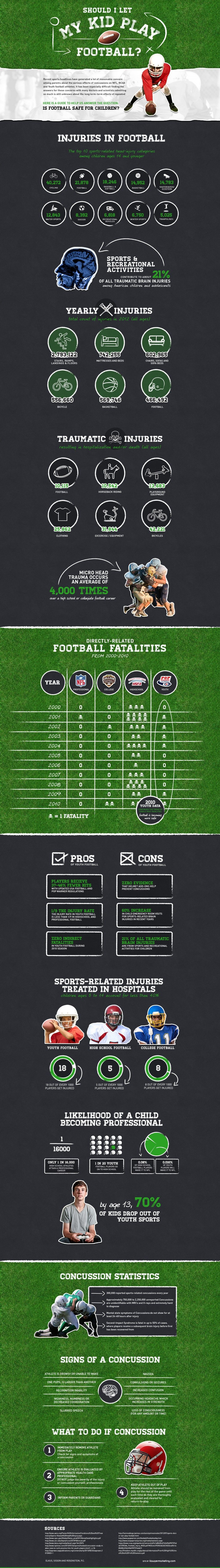 Youth Football Related Concussions Infographic Youth Football