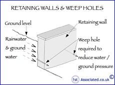 Image Result For Retaining Wall Weep Holes Retaining Wall How To Level Ground Wall S