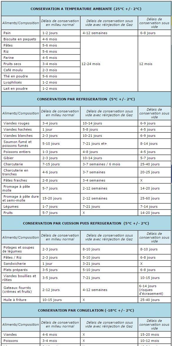 Tableau des temps de conservation sous vide calendrier for Tableau temps de sterilisation plats cuisines