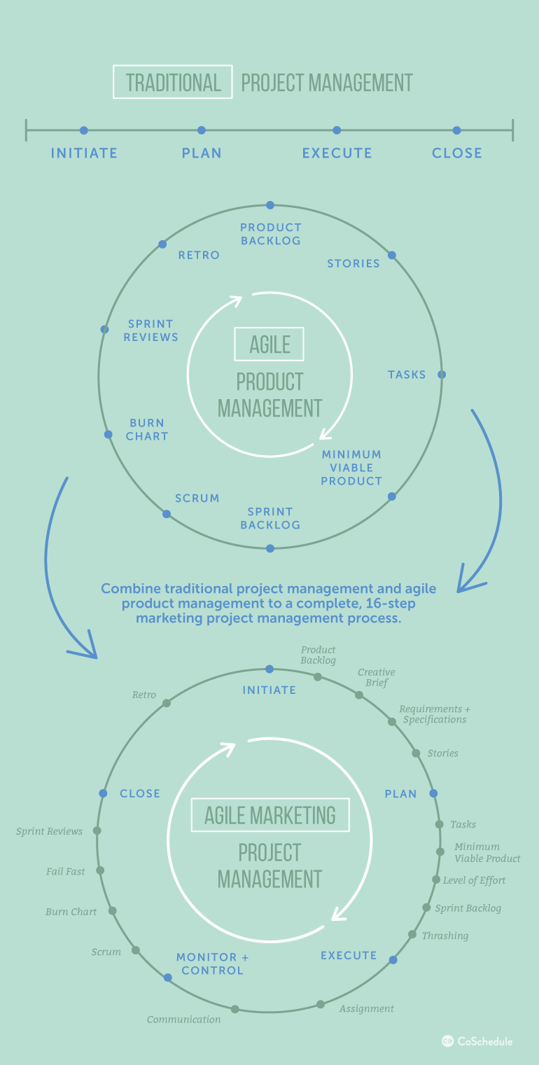 The Complete 16 Step Marketing Project Management Process That Will