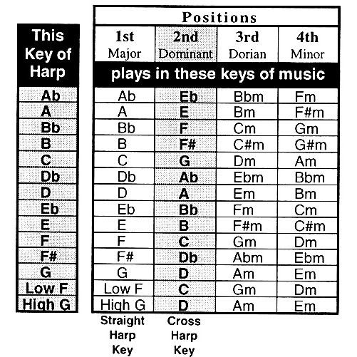Harmonica Keys And Positions