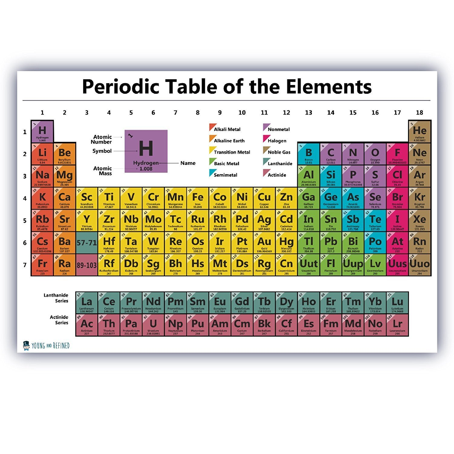 Periodic Table Chart Of The Elements Chart Laminated
