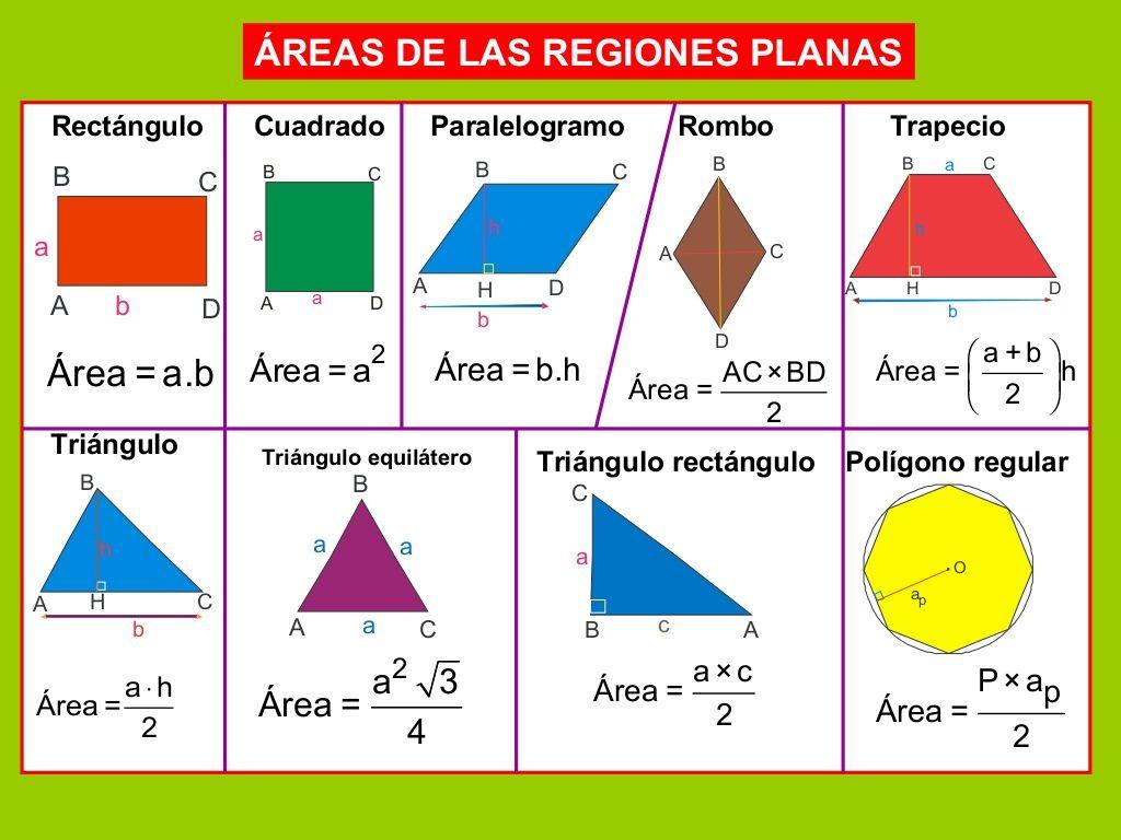 Areas De Las Regiones Planas Rectangulo Cuadrado Paralelogramo