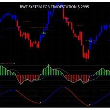 Tradestation Best Systems Indicators Pack