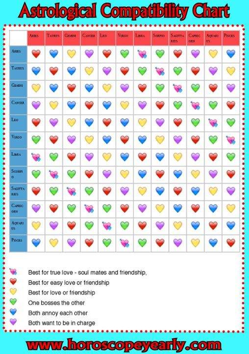 Astrological Compatibility Chart Love Horoscopes Shows You Which Zodiac Sign Suits You Bette Horoscope Compatibility Chart Love Horoscope Compatibility Chart