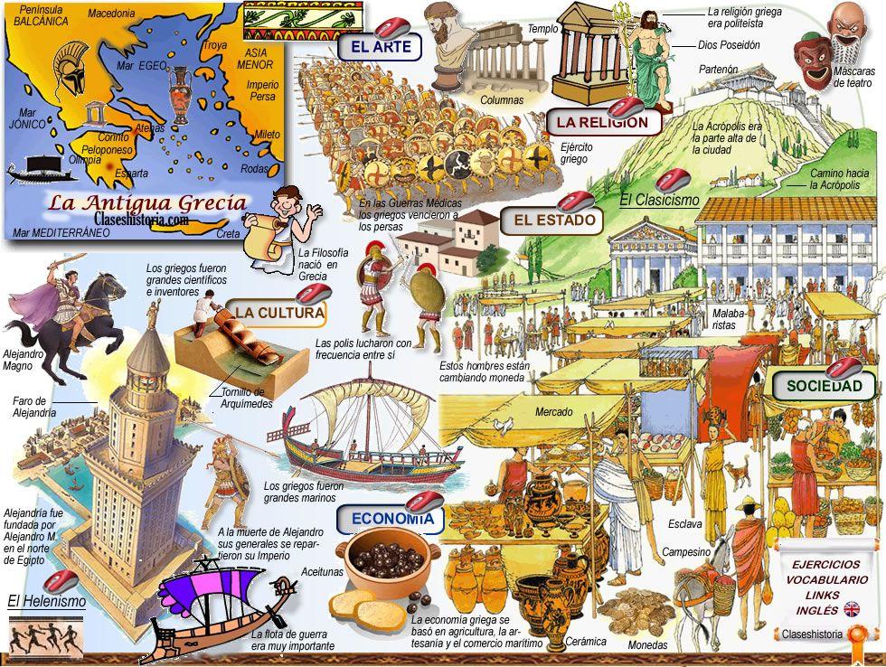 Mapa conceptual de grecia grecia y roma greci for Cultura de la antigua grecia