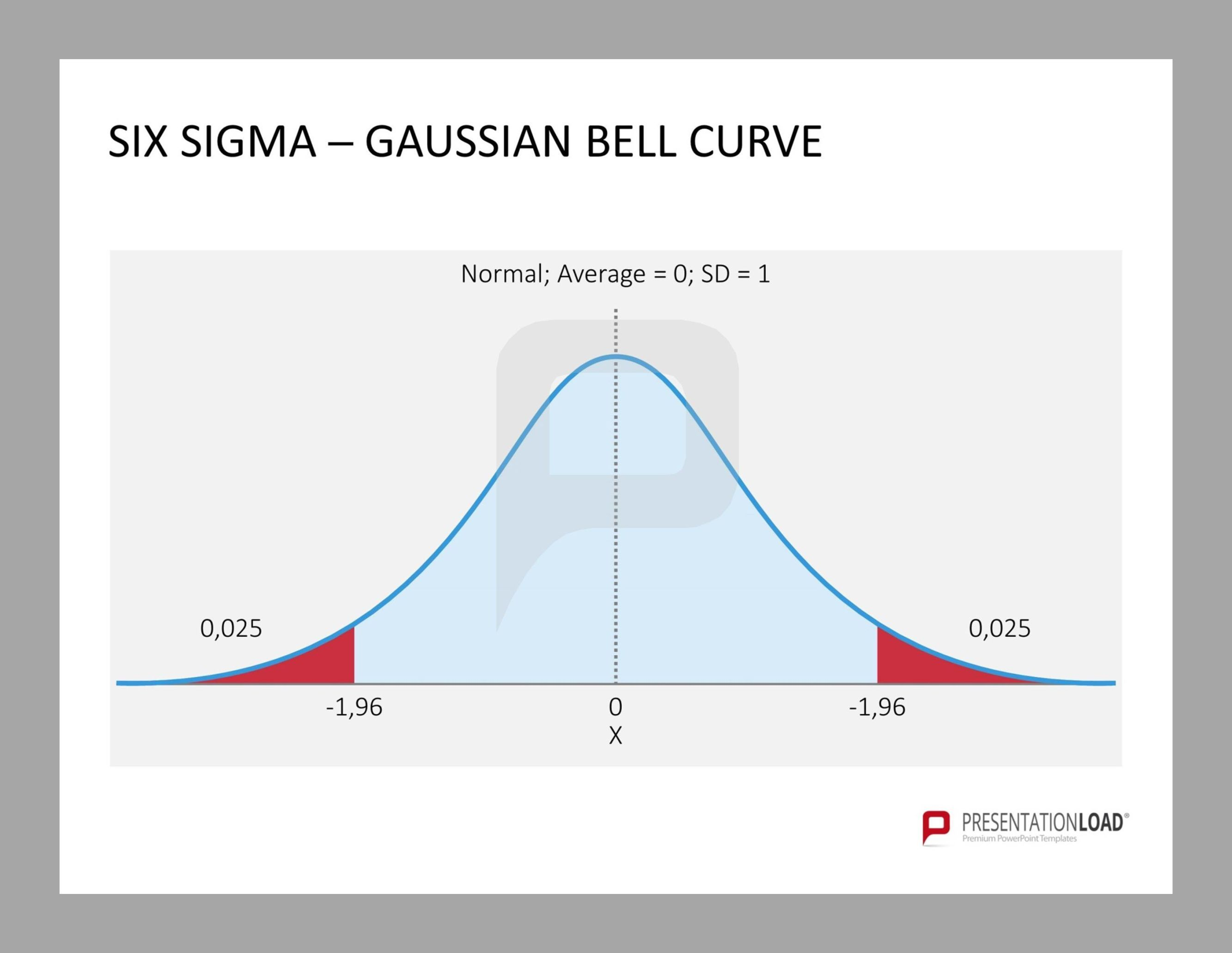 Six Sigma  Gaussian Bell Curve Six Sigma  PowerpointTemplates