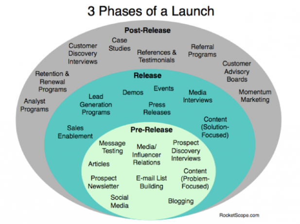 Launch Marketing Plan Template 3 Phases Of When Launching A Startup