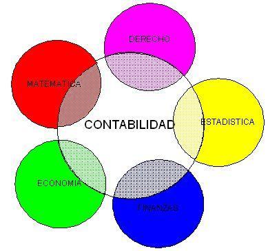 Contabilidad Observemos principalmente que hechos corresponden a las labores de extracción de datos, comunicación, cálculos, clasificación, registro, análisis y conclusiones dentro de las actividades del ente de aplicación.