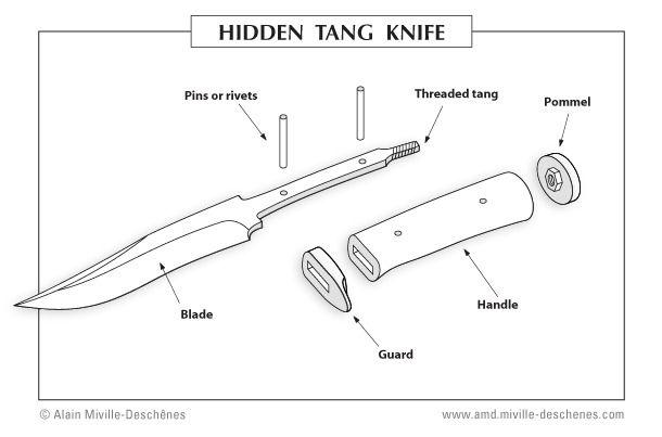 Hidden Tang Schematic Knife Patterns Knife Making Knife Template