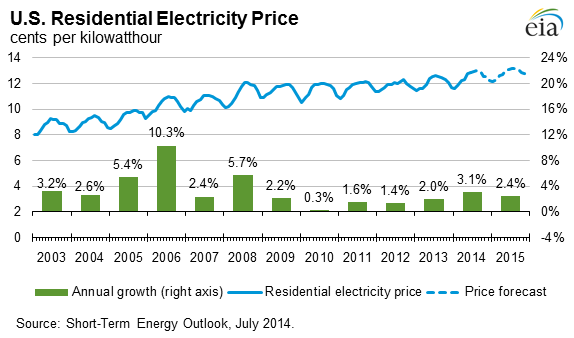 Eia Expects The U S Residential Annual Average Electricity Price To Increase By 3 1 This Year Which Would Be The Electricity Prices Electricity Saving Money