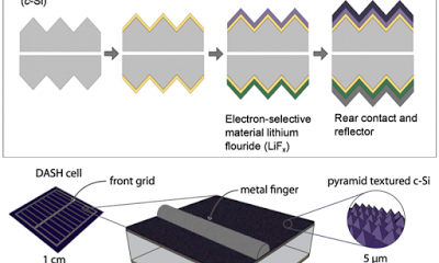 Simplifying Solar Cells With A New Mix Of Materials Silicon Solar Cell Solar Cell Solar