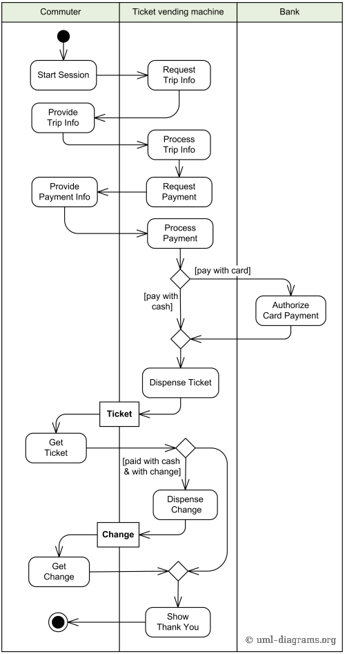 example of purchase ticket use case behavior described with uml activity diagram - Use Case Software Free