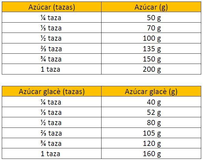 Tablas de conversión de unidades que se usan en cocina