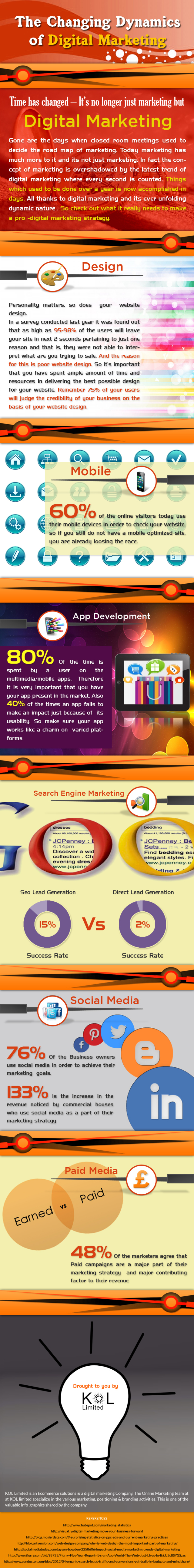 The changing dynamics of digital marketing #infografia #infographic #marketing