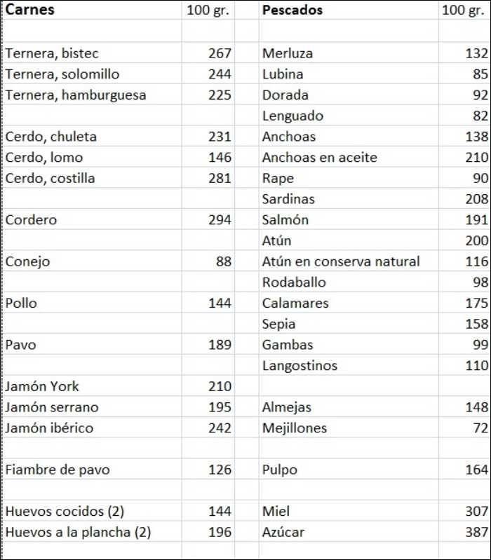 Tabla De Calorías Por Categorías Recipe Sheet Music Letters Tips