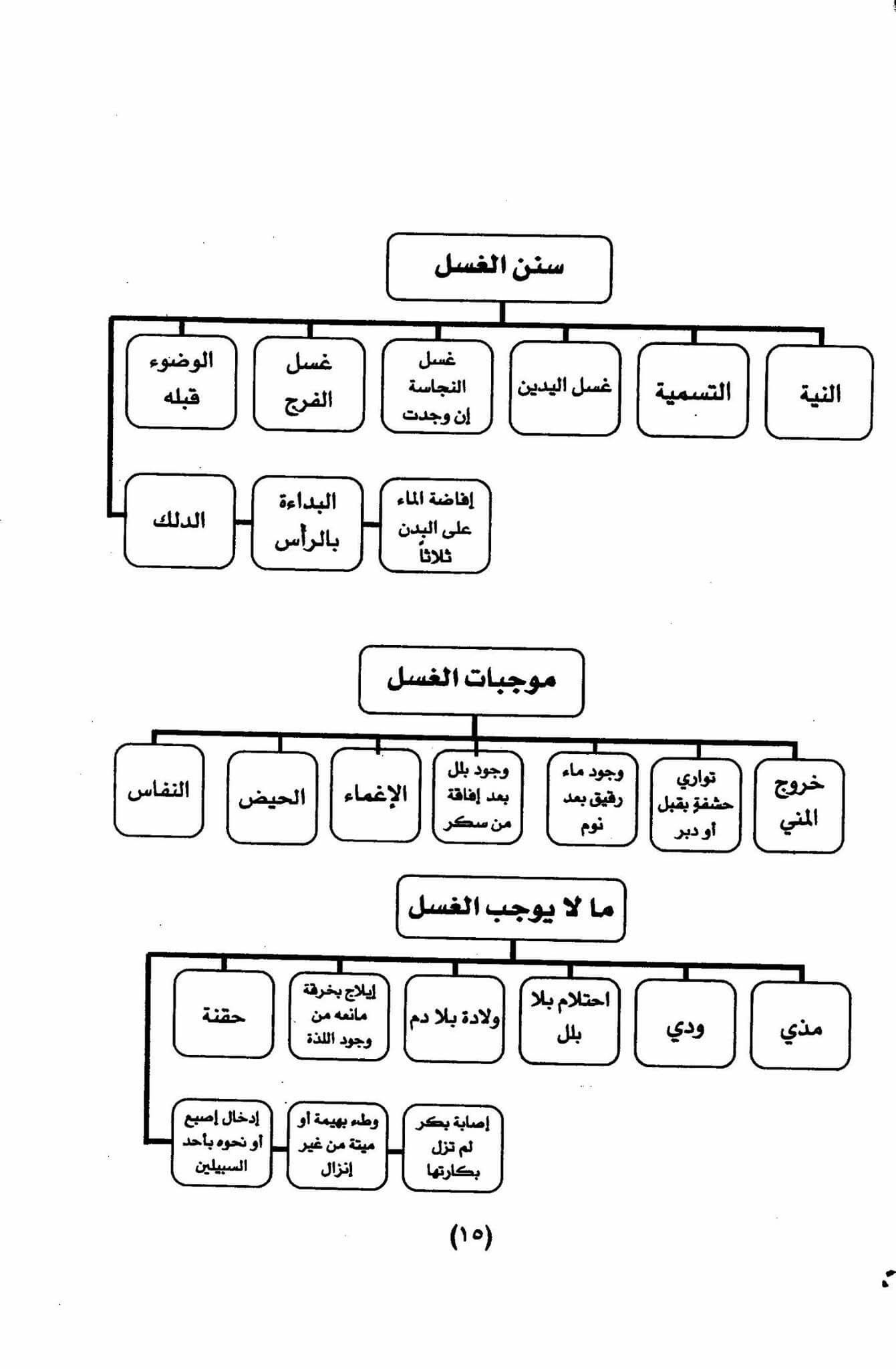 Pin By Ahmed Madi On اسلاميات Math Quran Diagram