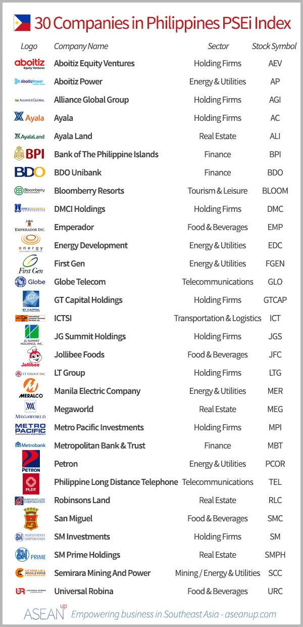Top 30 companies from the Philippines' PSEi Philippines