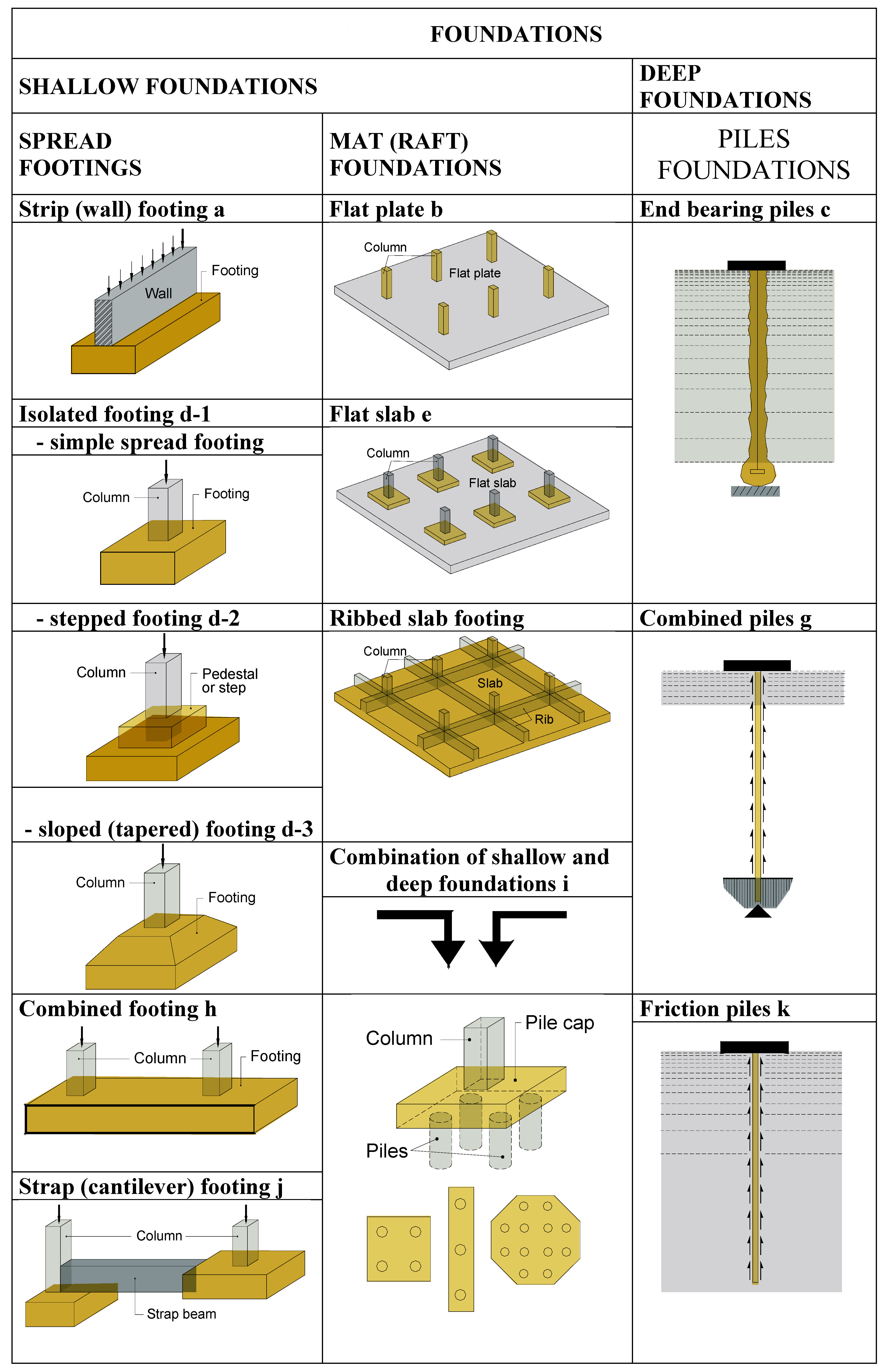 Reinforced Concrete Foundations Sabah Shawkat Concrete Stairs Civil Engineering Design Civil Engineering Construction