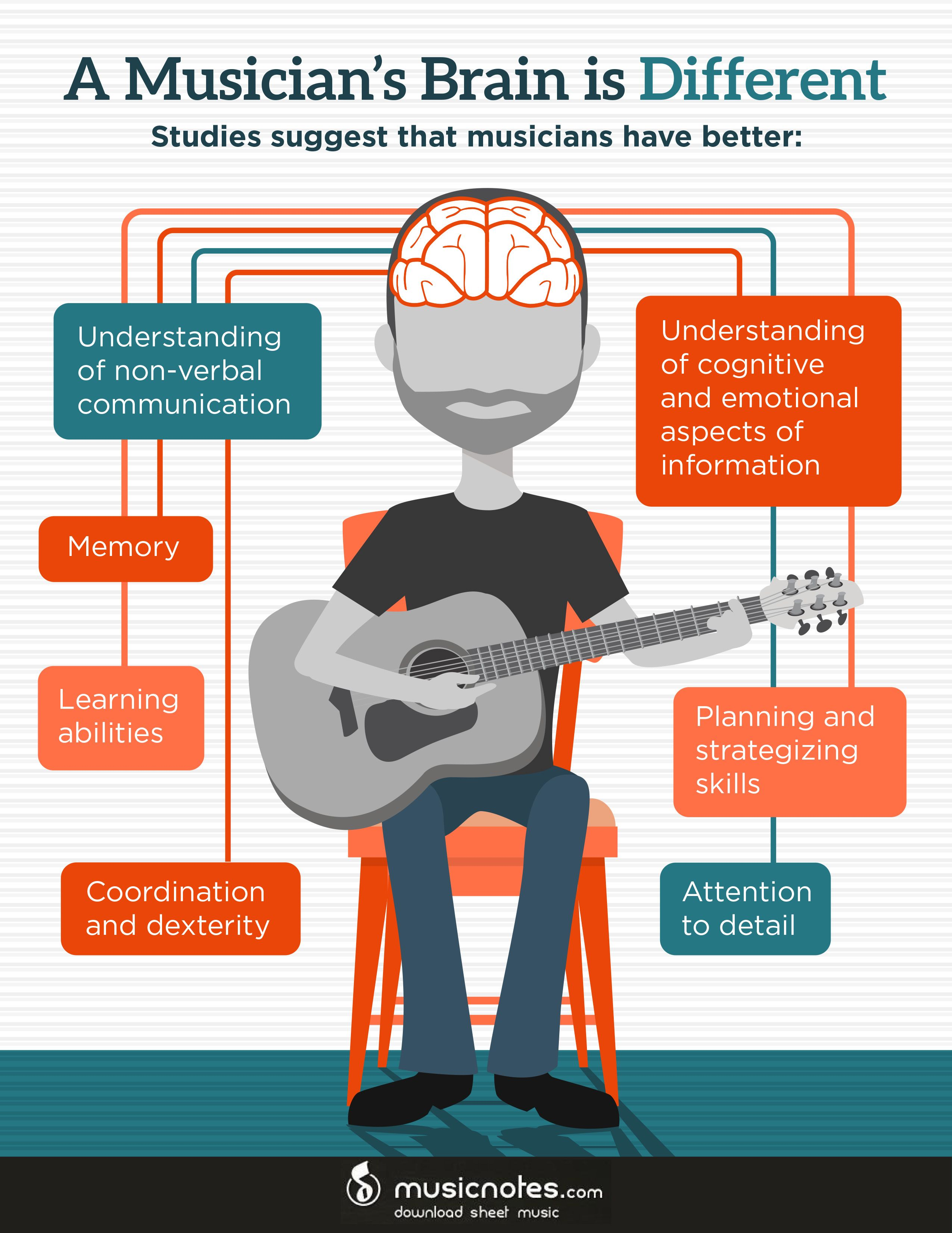 Image result for Learning The Guitar Is Great With Some Advice! infographics