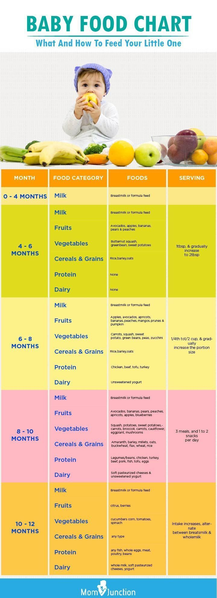 7 Essential Tips To Follow For Your Baby Food Chart #foodtips