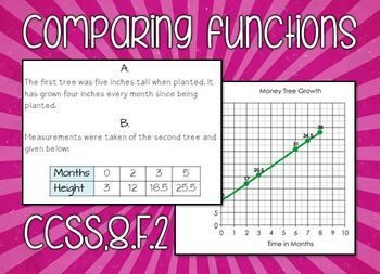 Comparing Linear Functions in Multiple Representations
