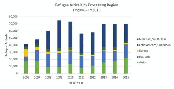 Date 10\/21\/2015 Description Bar chart showing number of refugee - what is a bar chart