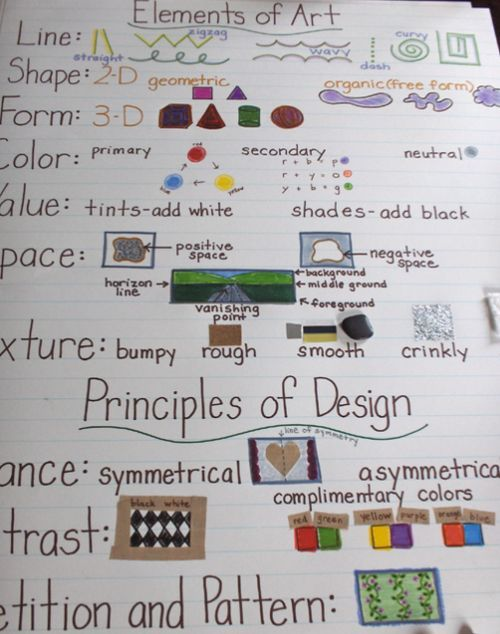 Elements of Art and Principles of Design visual: | 5th grade ...
