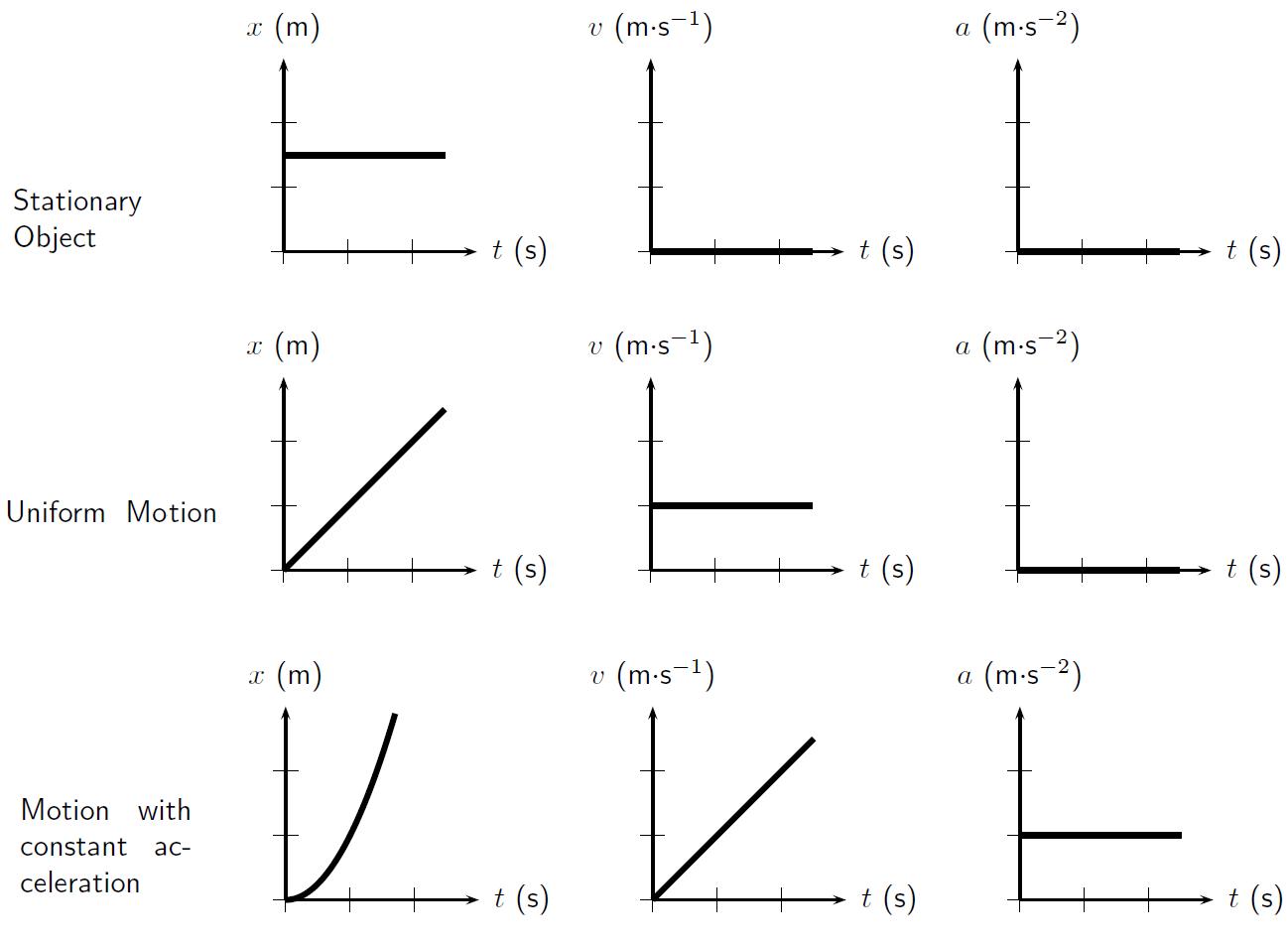 Image result for position velocity acceleration worksheet