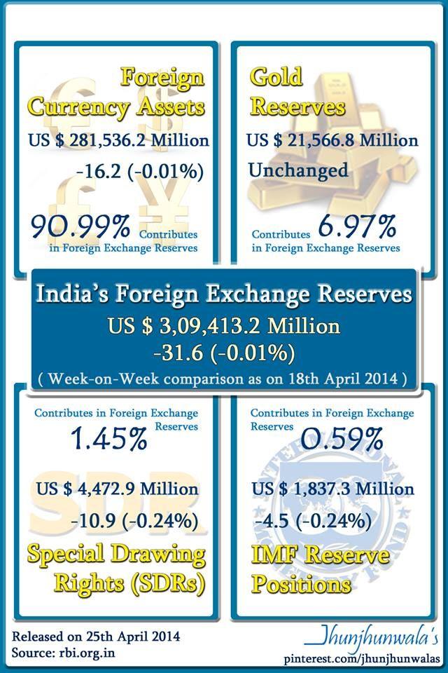 Indiaforexreserves indias foreign exchange reserves at us dollar indiaforexreserves indias foreign exchange reserves at us dollar 309 billion plus as on 18th malvernweather Choice Image