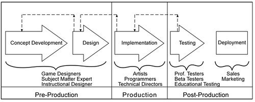 The Process Of Game Creation The Game Design Document Game Design Document Game Design Trendy Games