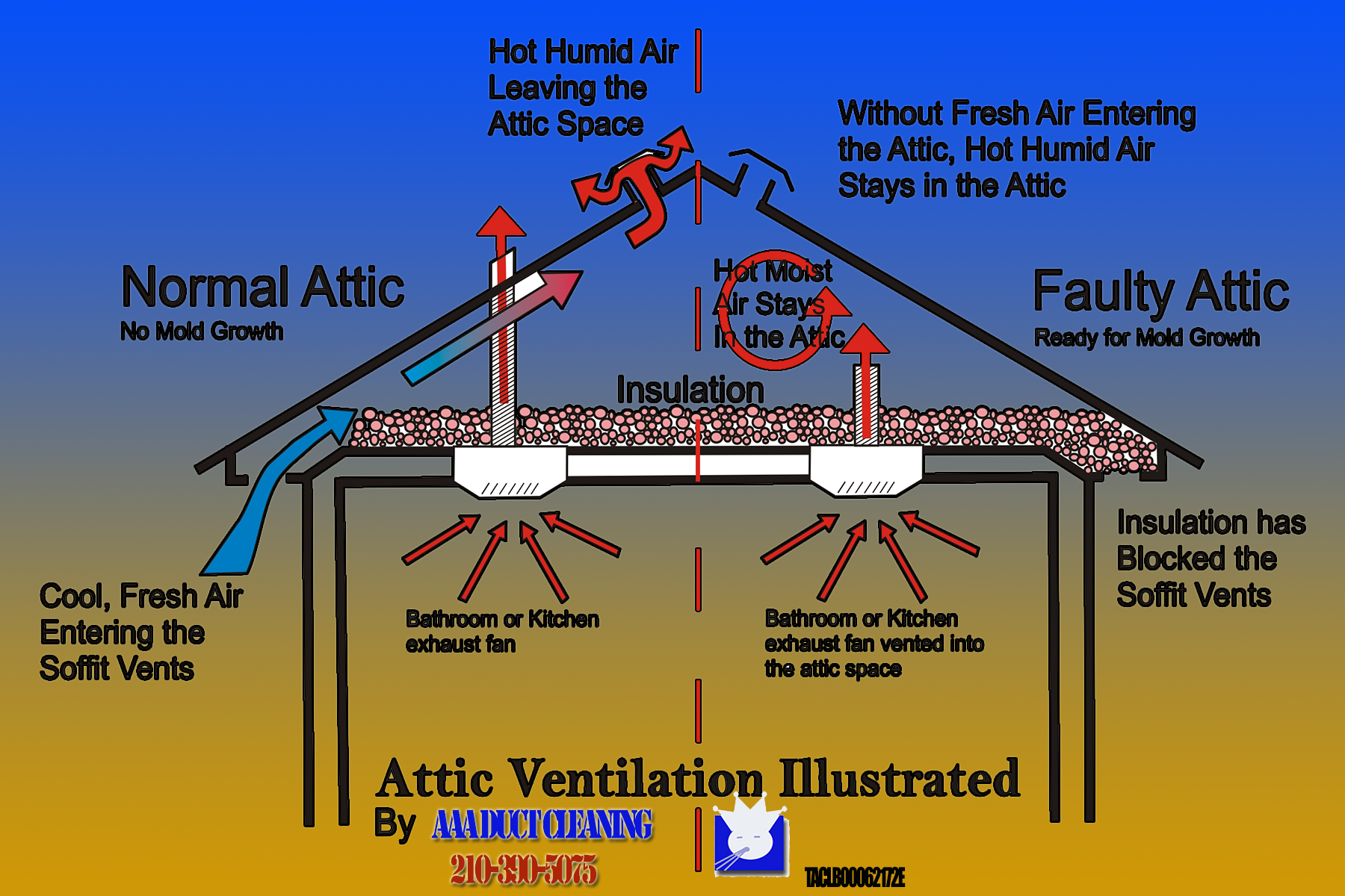 Attic Ventilation by AAA Duct Cleaning Air Conditioning