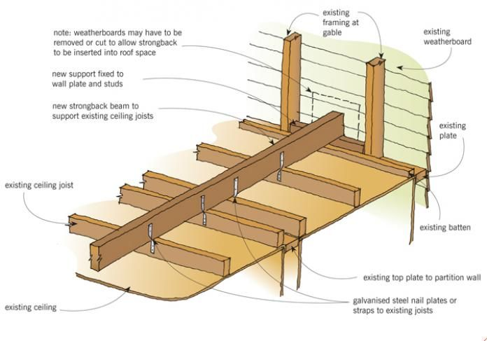 Sagging Joists Strongback Question Building Construction Diy Chatroom Home Improvement Forum Construction Diy Stud Walls Attic Remodel