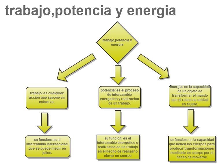 Trabajo, energía y potencia Accion y reaccion, Energía