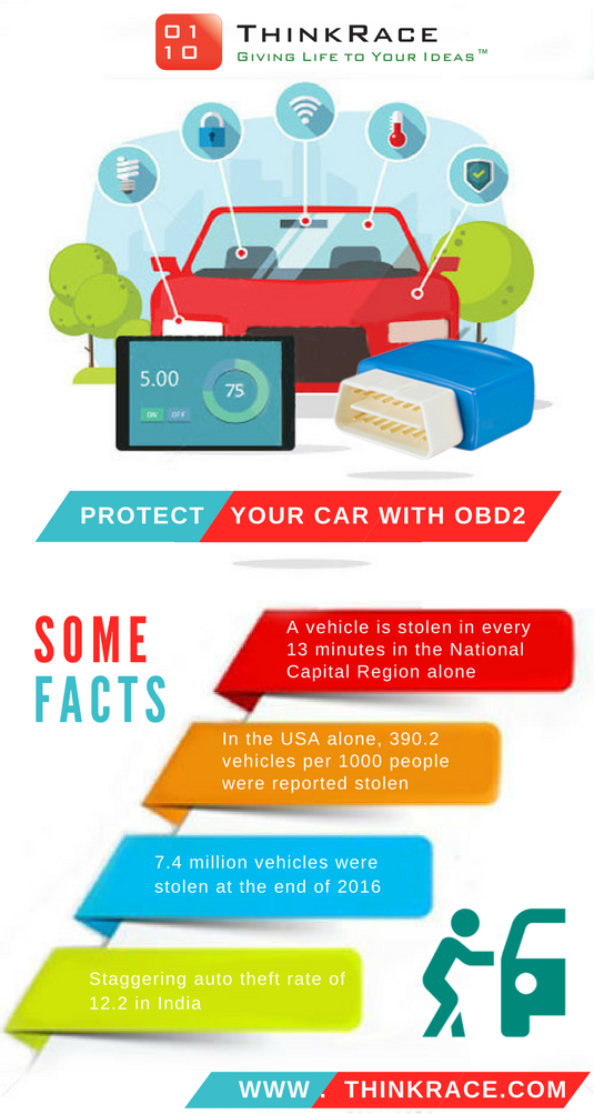 OBD Car GPS Tracker (With images) Car tracking device
