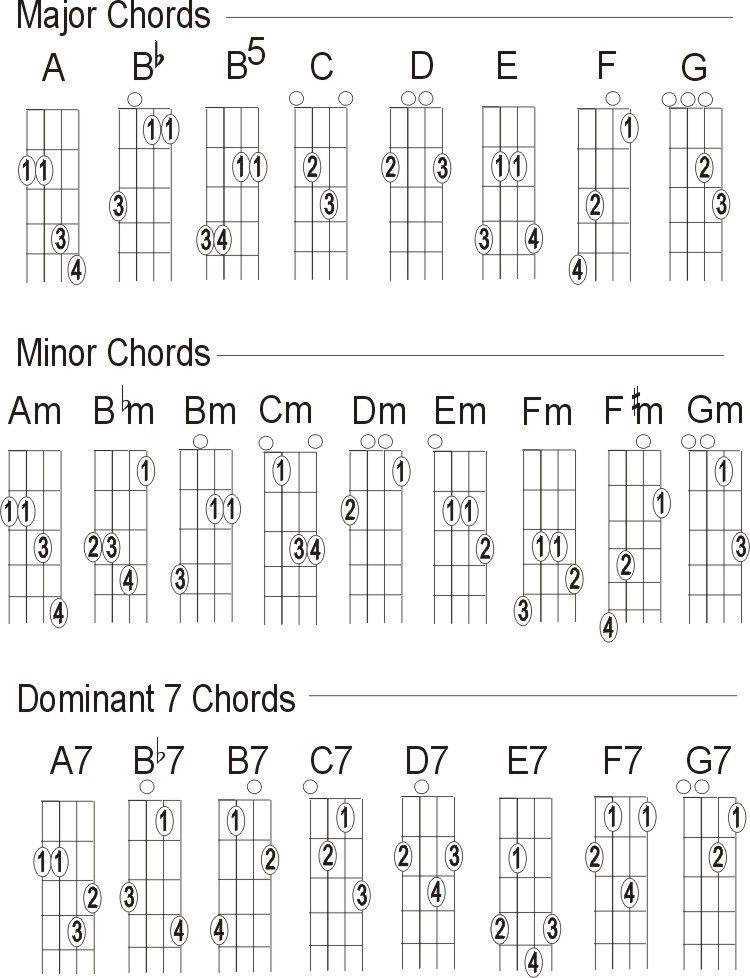2 Finger Mandolin Chord Charts For Beginners
