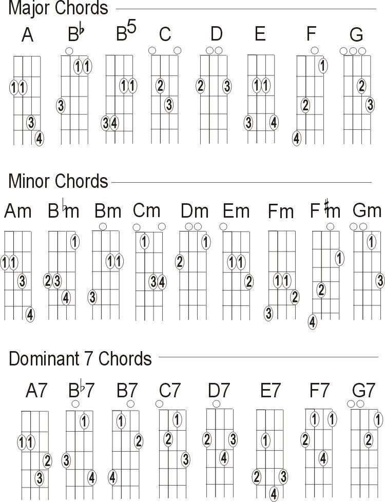 Free Mandolin Chord Chart Chord Charts Music Pinterest - mandolin chord chart