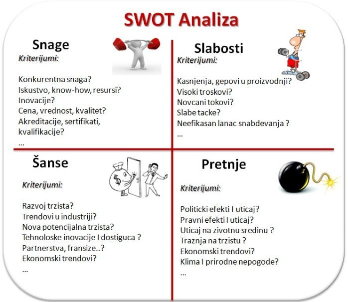SWOT analiza : INTEResantno : Pinterest