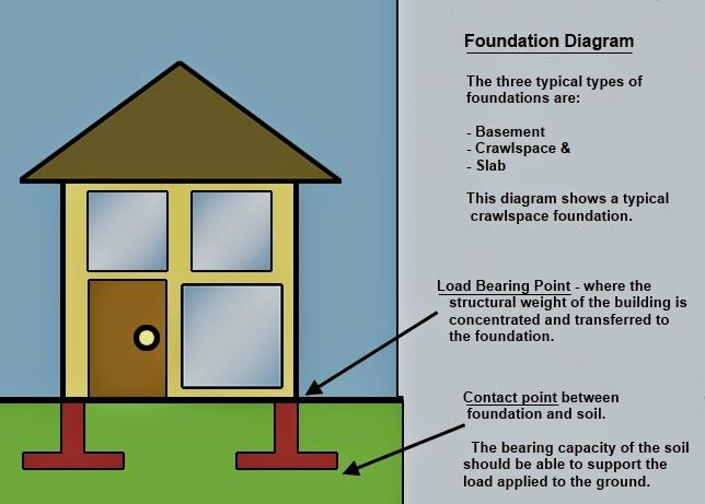 1 three different types of foundations 2 basic building House foundations types